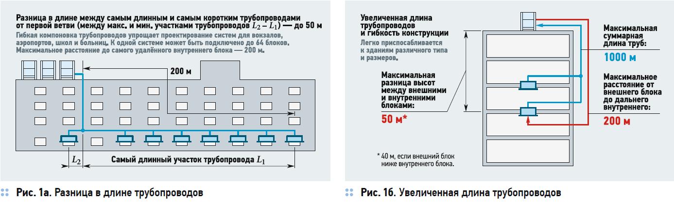 Российские VRF-системы кондиционирования Wheil на основе технологического партнёрства с Panasonic. 2/2020. Фото 5