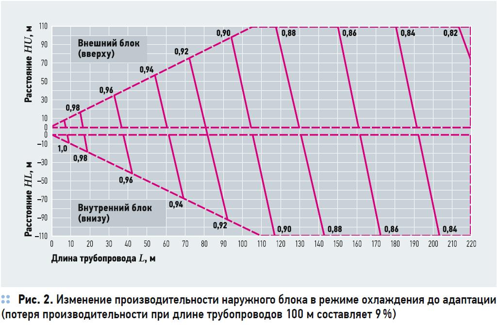 Российские VRF-системы кондиционирования Wheil на основе технологического партнёрства с Panasonic. 2/2020. Фото 6