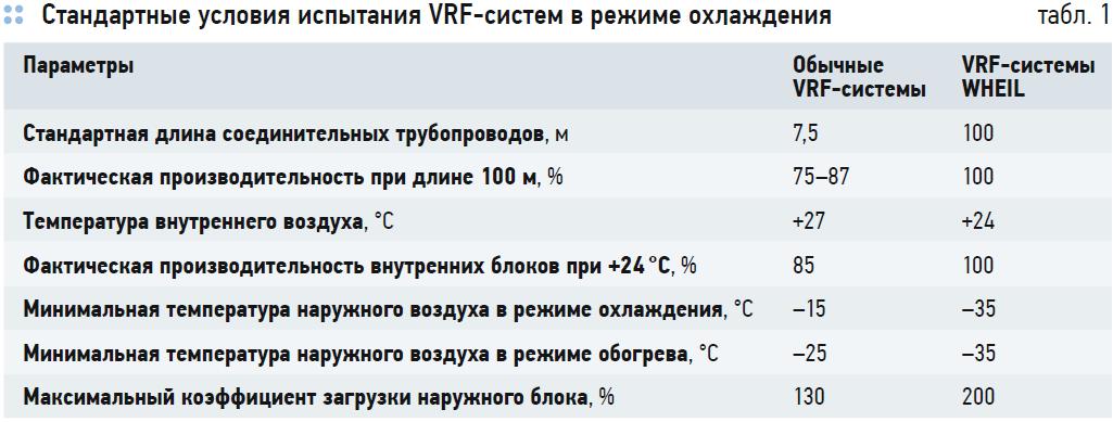 Российские VRF-системы кондиционирования Wheil на основе технологического партнёрства с Panasonic. 2/2020. Фото 7