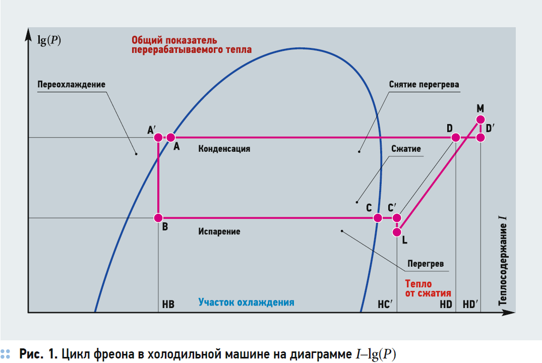 Максимальная длина трубопроводов сплит-систем кондиционирования. 2/2020. Фото 3