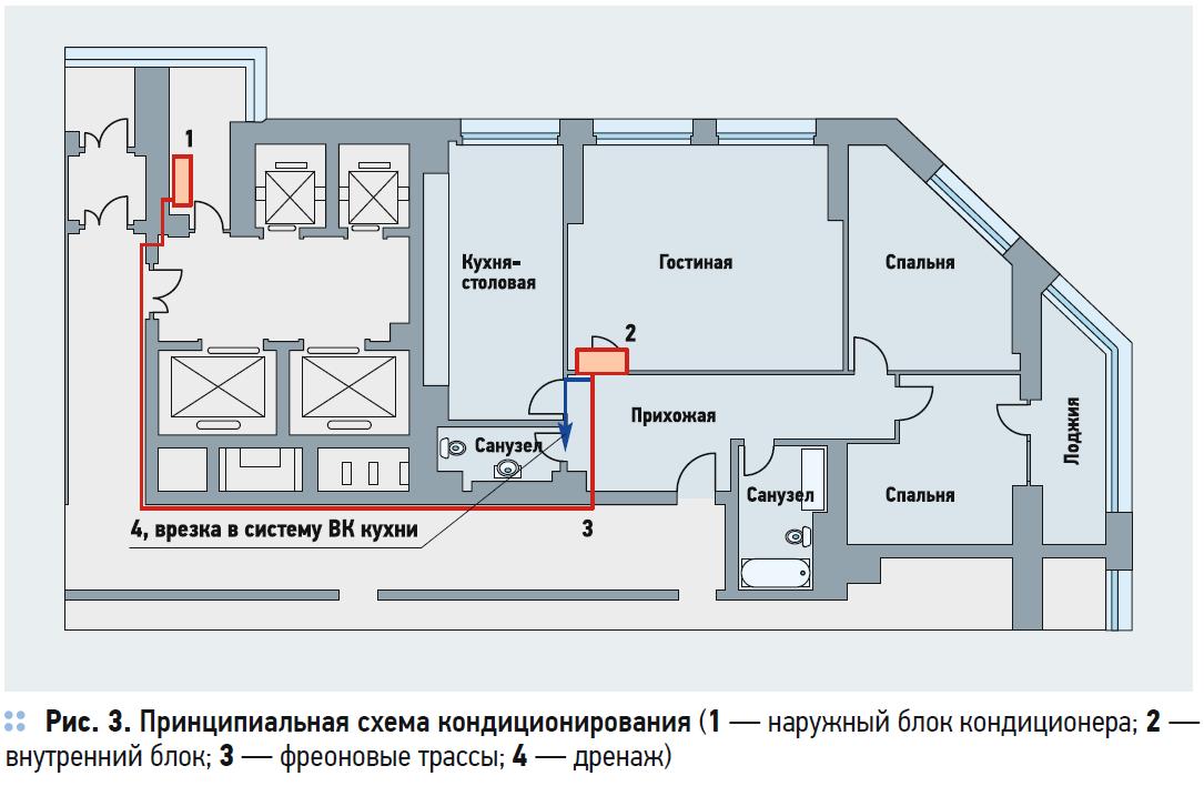 Максимальная длина трубопроводов сплит-систем кондиционирования. 2/2020. Фото 8