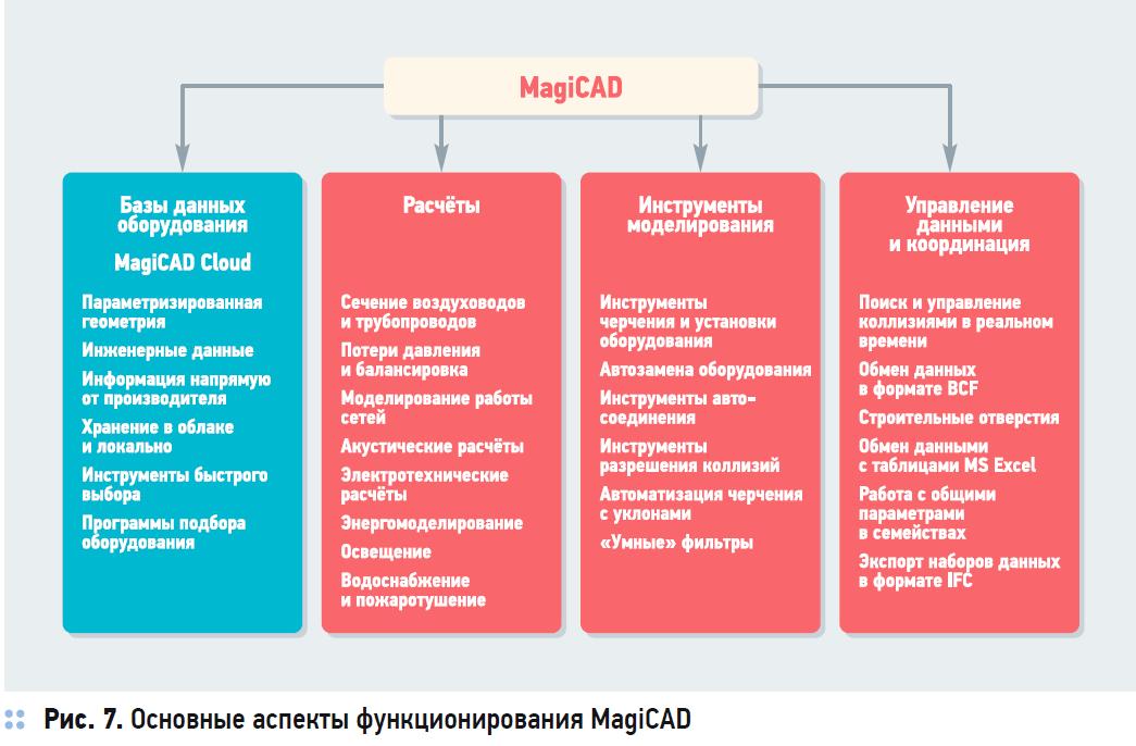 Информационное моделирование инженерных систем зданий с применением MagiCAD. 2/2020. Фото 7