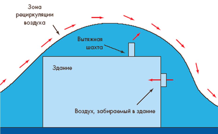 Коронавирусная инфекция и системы вентиляции общественных зданий. 3/2020. Фото 4