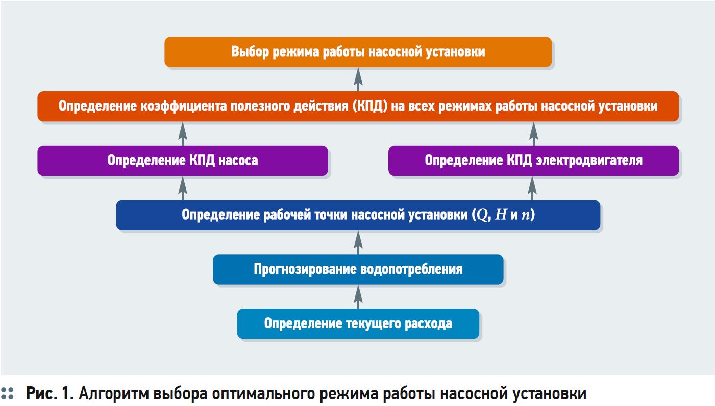 Способы повышения эффективности работы многонасосных станций с использованием средств автоматического контроля и управления. 3/2020. Фото 1