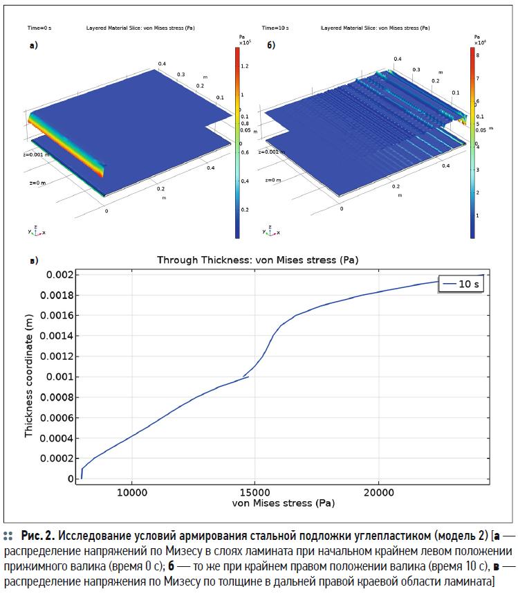 Моделирование в COMSOL Multiphysics условий армирования углепластиком изделий для ЖКХ. 3/2020. Фото 3