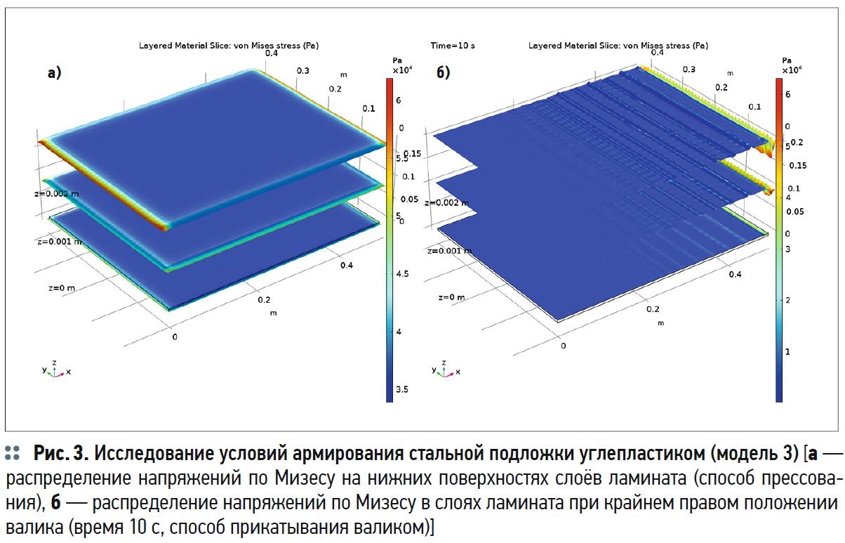 Моделирование в COMSOL Multiphysics условий армирования углепластиком изделий для ЖКХ. 3/2020. Фото 4
