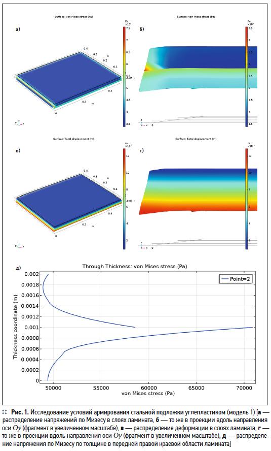 Моделирование в COMSOL Multiphysics условий армирования углепластиком изделий для ЖКХ. 3/2020. Фото 2