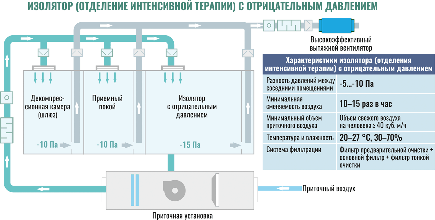 Проектирование систем ВиК, предназначенных для инфекционных больниц в условиях эпидемии COVID-19. 4/2020. Фото 2
