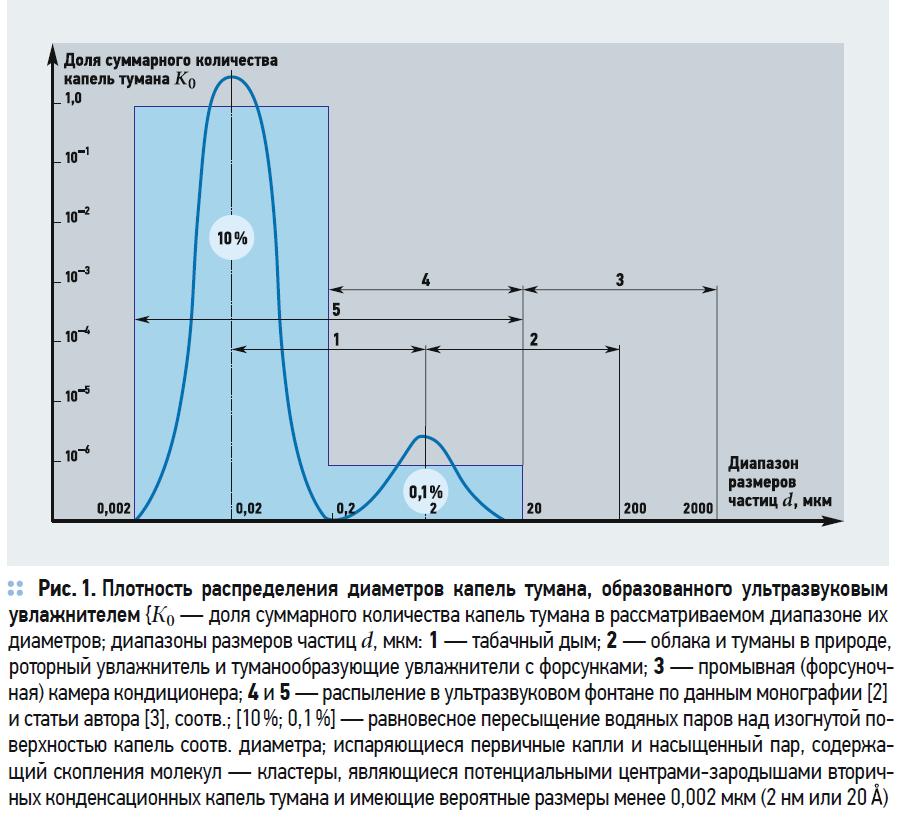 Энергетика и дисперсность тумана, образованного ультразвуковым увлажнителем. 3/2020. Фото 1