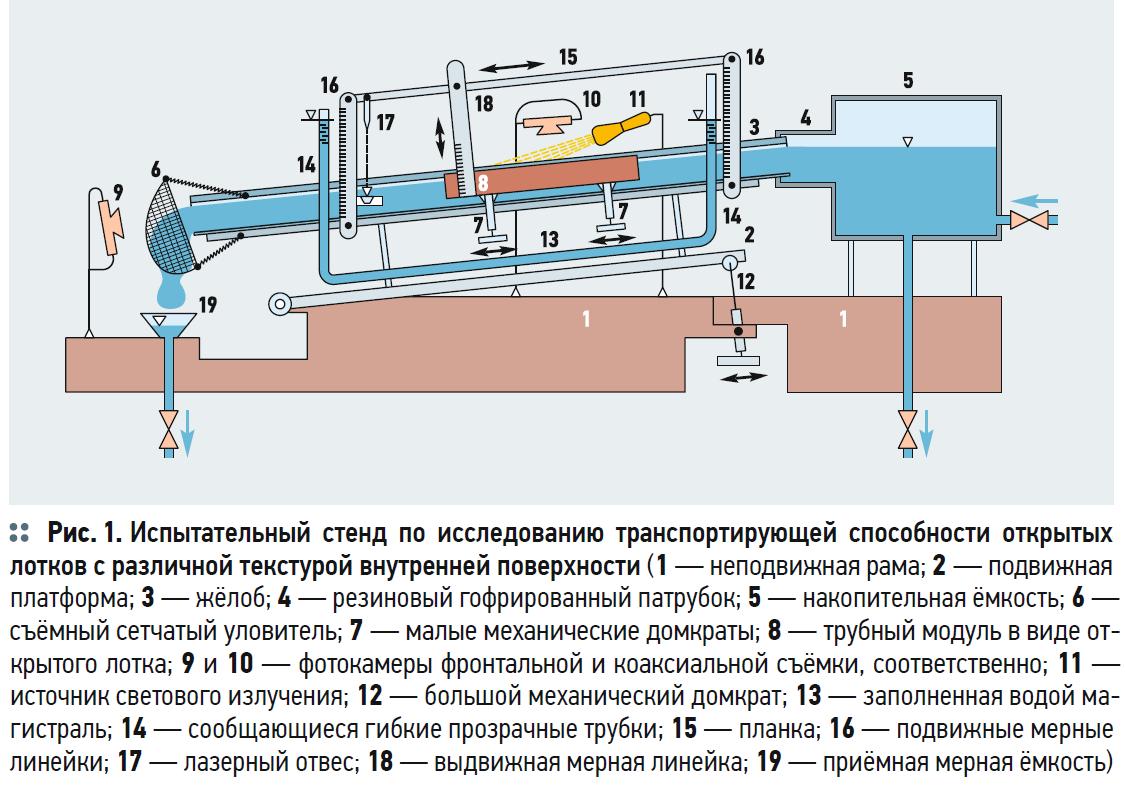Исследование текстуры донной части открытых водосточных лотков. 4/2020. Фото 1