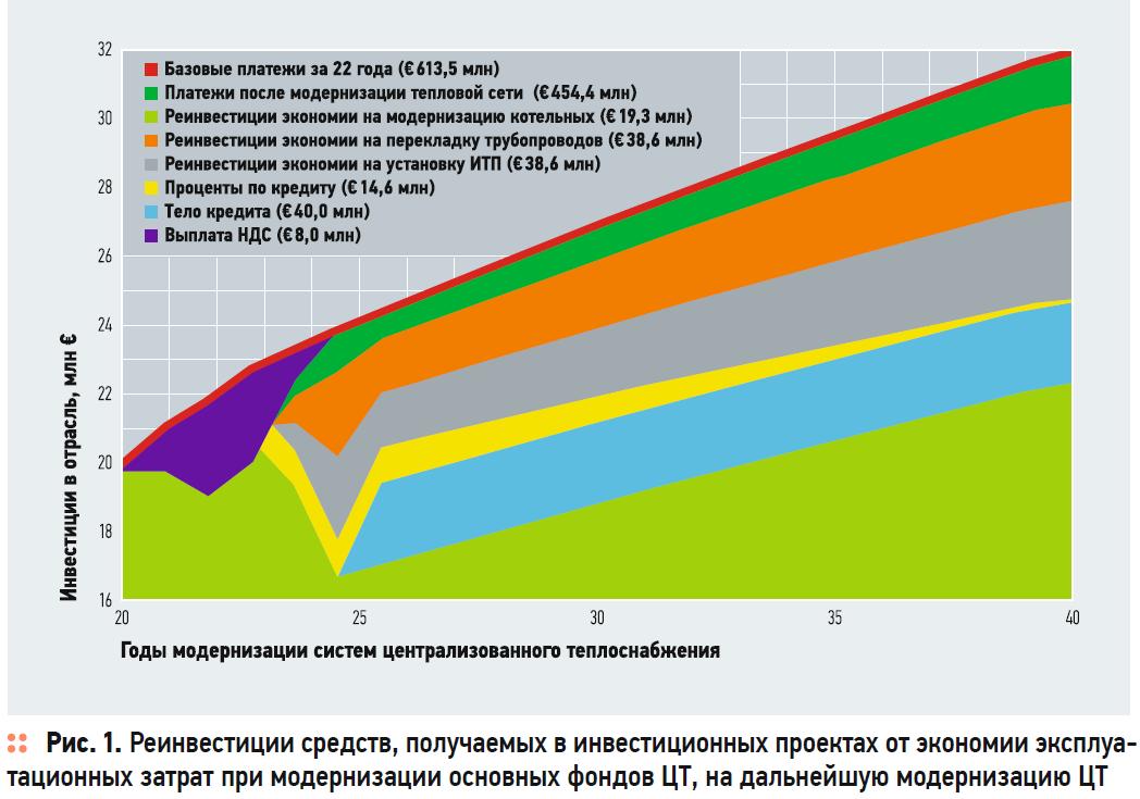 Централизованное теплоснабжение в городах Украины. Часть 2. 4/2020. Фото 4
