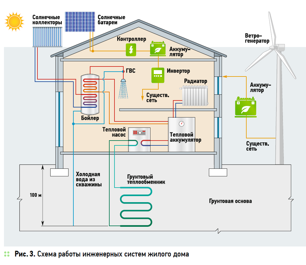 Строительство энергоэффективных зданий в УРФО. 4/2020. Фото 4