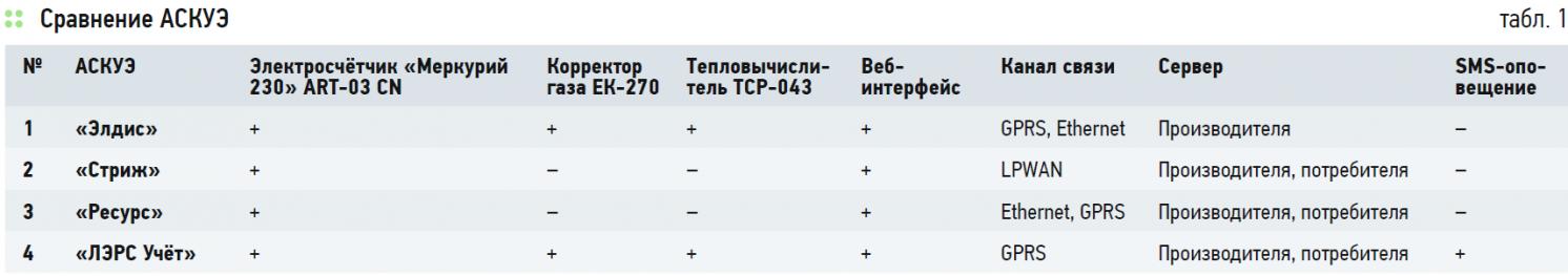 Выбор системы мониторинга и эффективности энергопотребления объектов в условиях города Якутска. 4/2020. Фото 3
