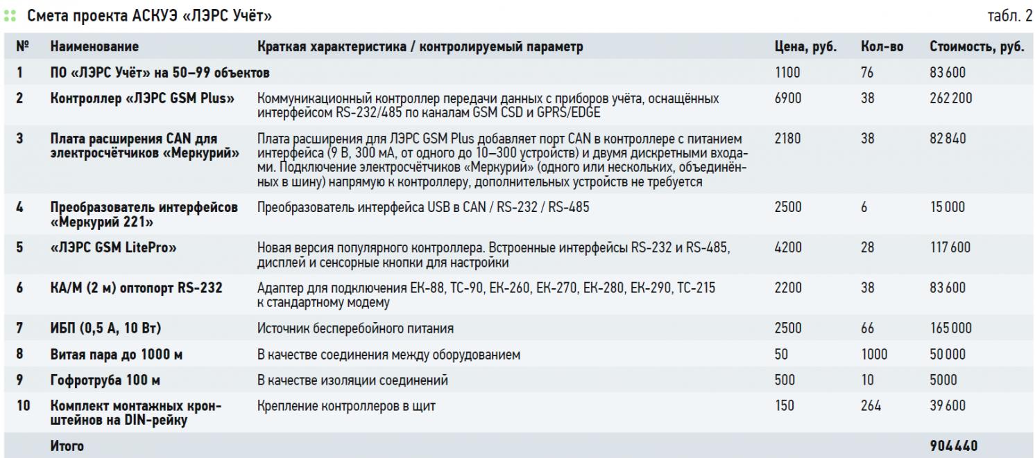 Выбор системы мониторинга и эффективности энергопотребления объектов в условиях города Якутска. 4/2020. Фото 5