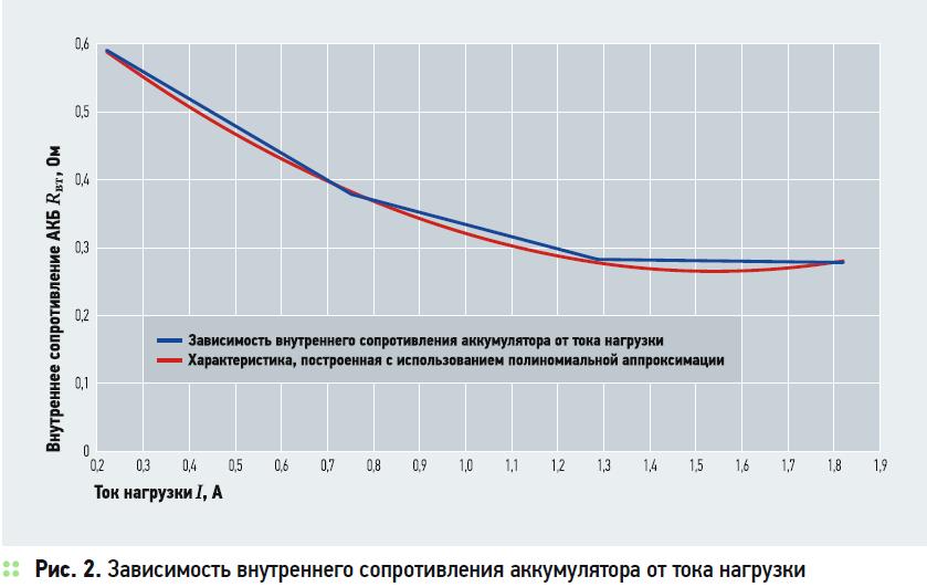 Влияние тока нагрузки на внутреннее сопротивление герметизированного свинцово-кислотного аккумулятора автономной ФЭУ. 4/2020. Фото 5