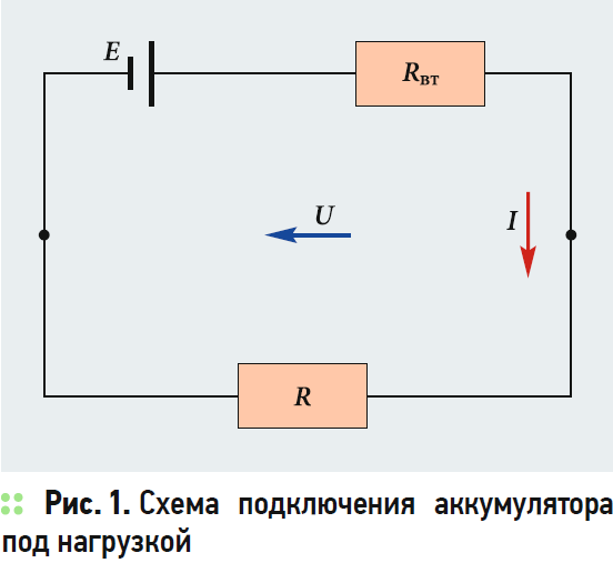 Влияние тока нагрузки на внутреннее сопротивление герметизированного свинцово-кислотного аккумулятора автономной ФЭУ. 4/2020. Фото 3