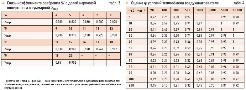 Increase of heat emission in recuperative heat exchangers . 11/2011. Фото 12