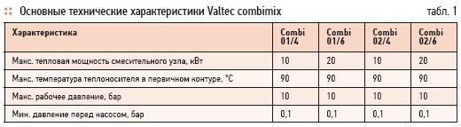 Modular mixing unit Valtec combimix. 11/2011. Фото 7
