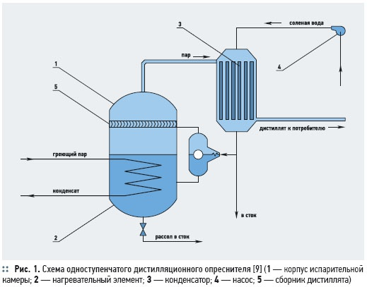 опреснитель воды на подводной лодке