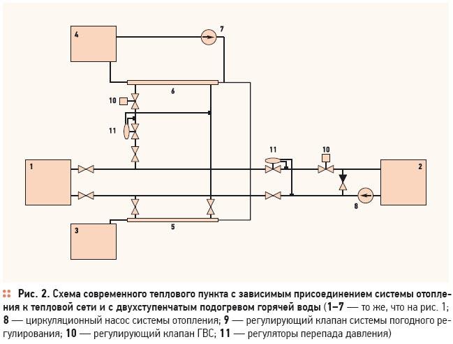 Двухступенчатый подогрев горячей воды. 1/2012. Фото 5