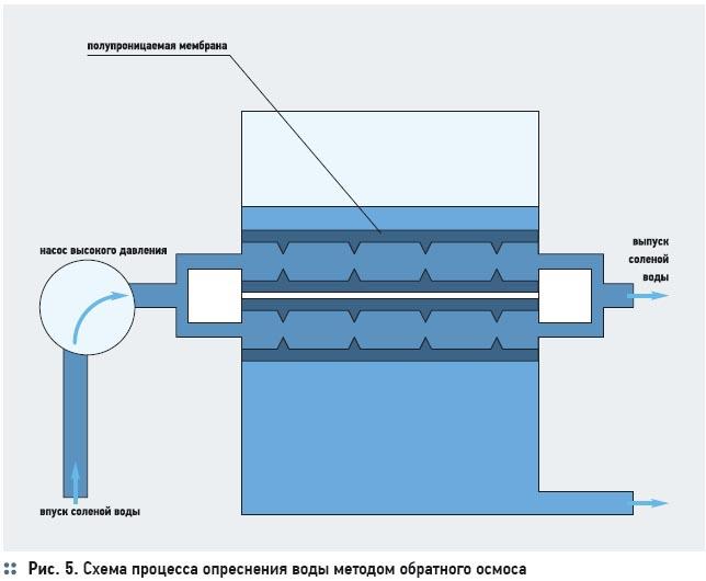 Установки опреснения морской воды  . 1/2012. Фото 2