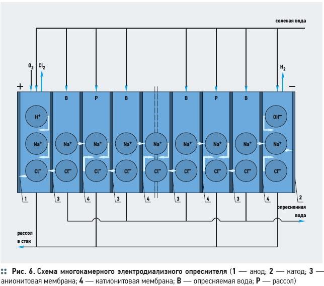 Установки опреснения морской воды  . 1/2012. Фото 4