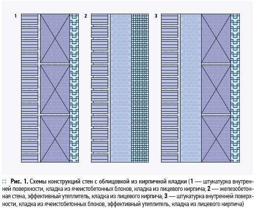 Теплофизические свойства стеновых ограждающих конструкций  . 1/2012. Фото 7