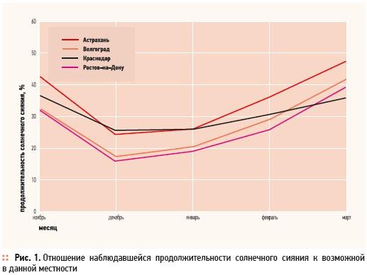 Современные тенденции в строительстве, климате и экологии. 1/2012. Фото 1