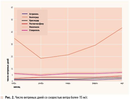 Современные тенденции в строительстве, климате и экологии. 1/2012. Фото 2