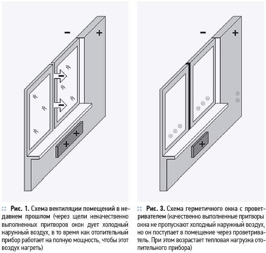 Современное окно с функцией рекуперативной вентиляции. 1/2012. Фото 1