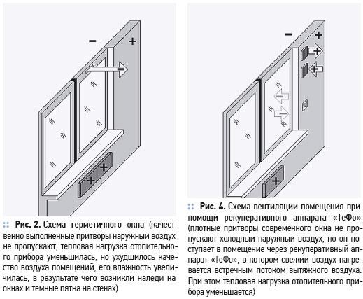 Современное окно с функцией рекуперативной вентиляции. 1/2012. Фото 2