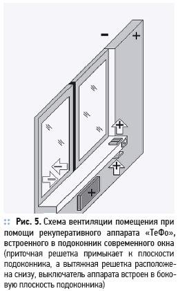 Современное окно с функцией рекуперативной вентиляции. 1/2012. Фото 3