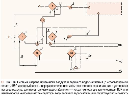 Система нагрева приточного воздуха и горячего водоснабжения (с использованием теплоты ВЭР и вентвыбросов и...