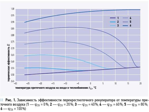 Утилизация теплоты в перекрестно-точных пластинчатых рекуператорах. 2/2012. Фото 2