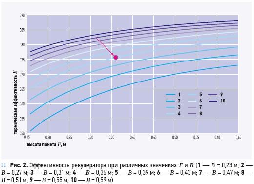 Утилизация теплоты в перекрестно-точных пластинчатых рекуператорах. 2/2012. Фото 4