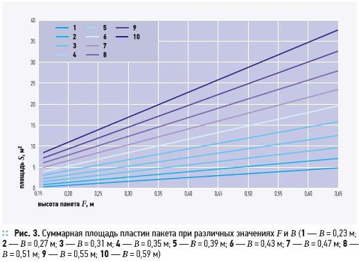 Утилизация теплоты в перекрестно-точных пластинчатых рекуператорах. 2/2012. Фото 5