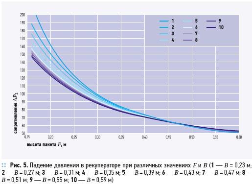 Утилизация теплоты в перекрестно-точных пластинчатых рекуператорах. 2/2012. Фото 7