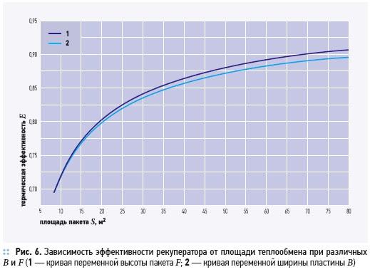 Утилизация теплоты в перекрестно-точных пластинчатых рекуператорах. 2/2012. Фото 8