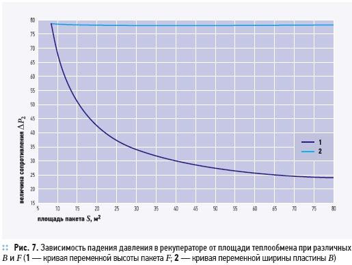 Утилизация теплоты в перекрестно-точных пластинчатых рекуператорах. 2/2012. Фото 9