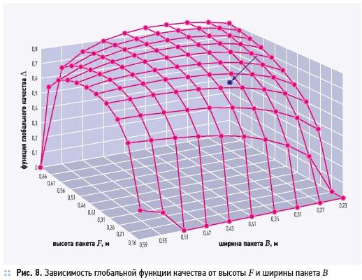 Утилизация теплоты в перекрестно-точных пластинчатых рекуператорах. 2/2012. Фото 13