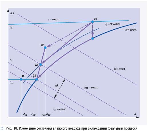 Утилизация теплоты в перекрестно-точных пластинчатых рекуператорах. 2/2012. Фото 30