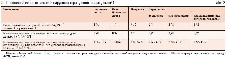 Thermal energy savings in various buildings. 3/2012. Фото 7