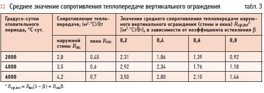 Thermal energy savings in various buildings. 3/2012. Фото 2