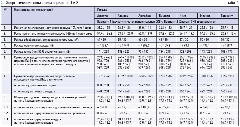 Estimation of evaporative systems energy efficiency. 3/2012. Фото 2
