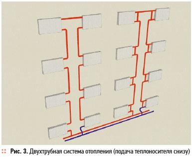 Рассмотрим это подробнее на примере трехкомнатной квартиры типового многоэтажного здания с применением однотрубной...