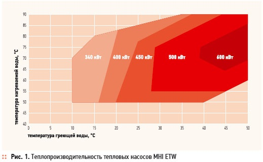 Heat pumps MHI: industrial-scale energy efficiency. 4/2012. Фото 1