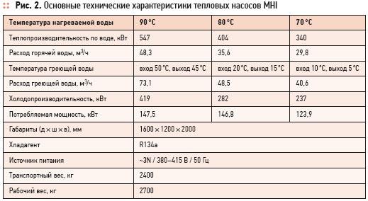 Heat pumps MHI: industrial-scale energy efficiency. 4/2012. Фото 2