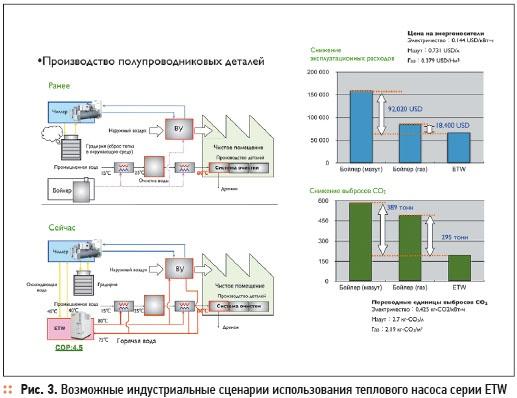 Heat pumps MHI: industrial-scale energy efficiency. 4/2012. Фото 3