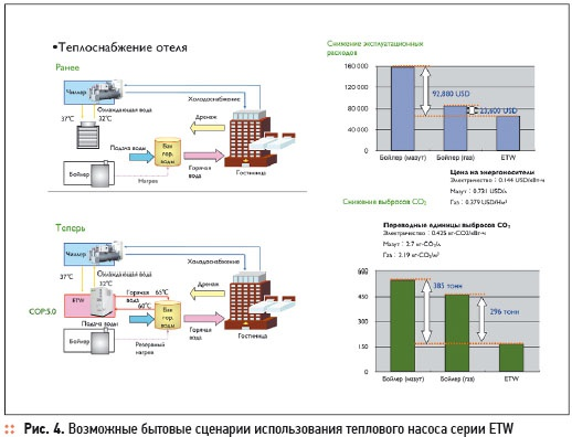 Heat pumps MHI: industrial-scale energy efficiency. 4/2012. Фото 4