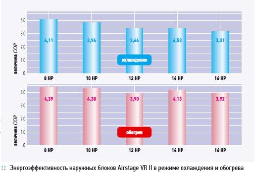 Multizone system with heat recovery General Airstage VR II. 5/2012. Фото 4